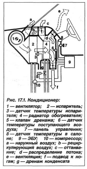 Рис. 17.1. Кондиционер БМВ Х5 Е53
