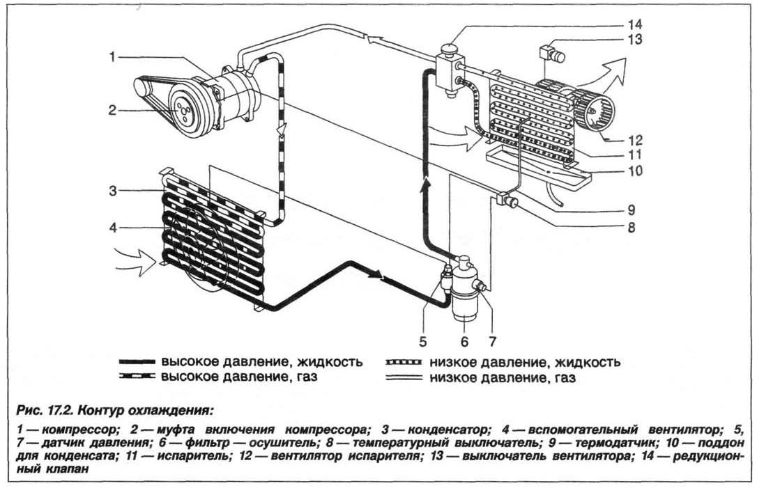Рис. 17.2. Контур охлаждения БМВ Х5 Е53