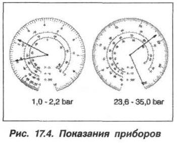 Рис. 17.4. Показания приборов БМВ Х5 Е53