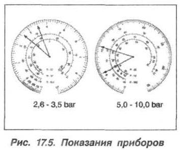 Рис. 17.5. Показания приборов БМВ Х5 Е53