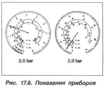 Рис. 17.6. Показания приборов БМВ Х5 Е53 БМВ Х5 Е53