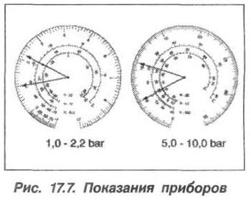 Рис. 17.7. Показания приборов БМВ Х5 Е53
