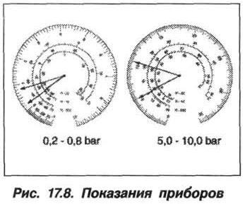 Рис. 17.8. Показания приборов БМВ Х5 Е53