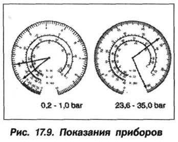 Рис. 17.9. Показания приборов БМВ Х5 Е53