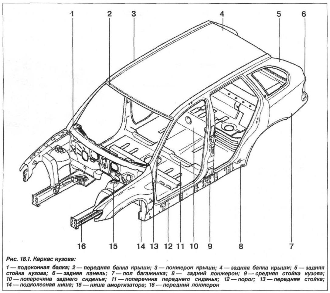 Рис. 18.1. Каркас кузова БМВ X5 E53